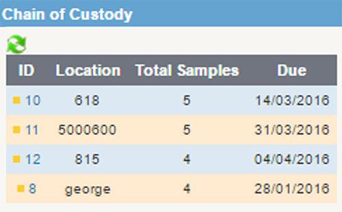 QLIMS - Chain of Custody